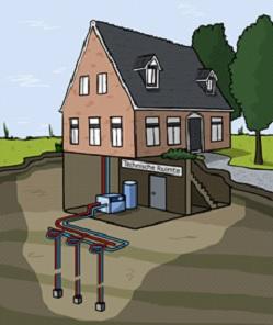 Wat is een gesloten bodemenergiesysteem? - Pijpers Bronbemalingen B.V.